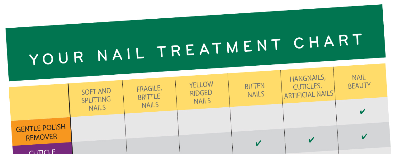 Your nail treatment chart